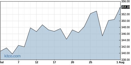 CACI 1-Month Chart