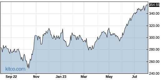 CACI 1-Year Chart