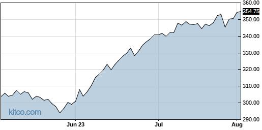 CACI 3-Month Chart