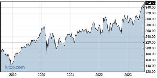 CACI 5-Year Chart