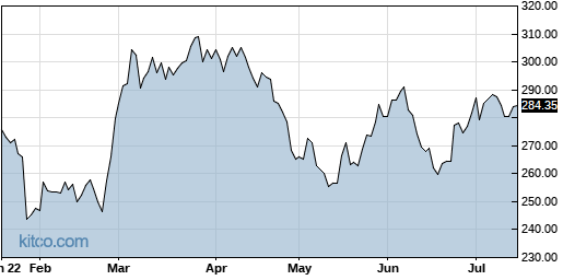 CACI 6-Month Chart
