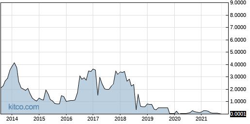 CALI 10-Year Chart