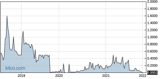 CALI 5-Year Chart