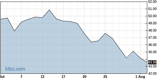CALX 1-Month Chart