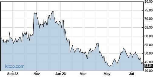 CALX 1-Year Chart
