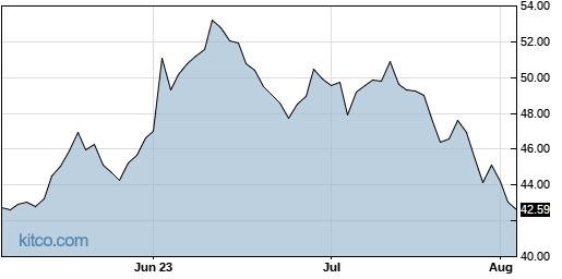 CALX 3-Month Chart