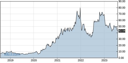 CALX 5-Year Chart