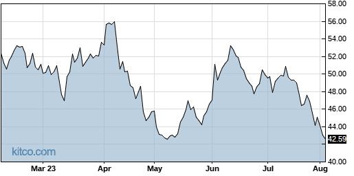 CALX 6-Month Chart