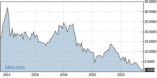 CAMP 10-Year Chart