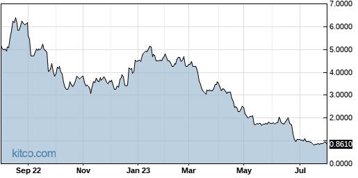 CAMP 1-Year Chart