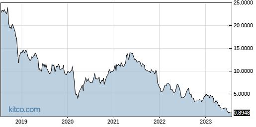 CAMP 5-Year Chart