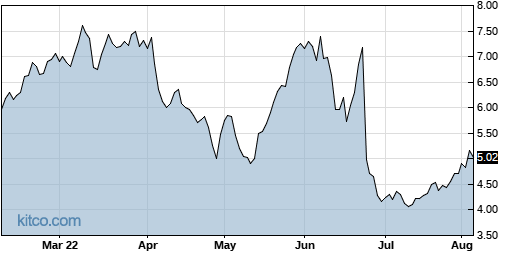 CAMP 6-Month Chart