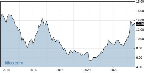 CANE 10-Year Chart