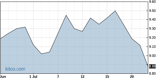 CANE 1-Month Chart