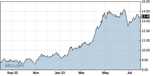 CANE 1-Year Chart