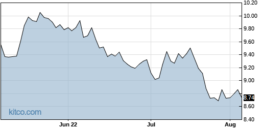 CANE 3-Month Chart
