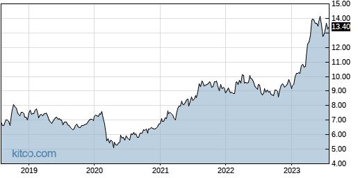 CANE 5-Year Chart
