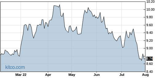 CANE 6-Month Chart
