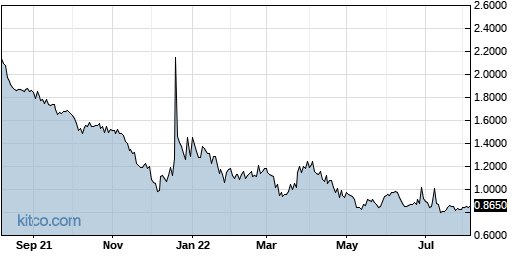CANF 1-Year Chart