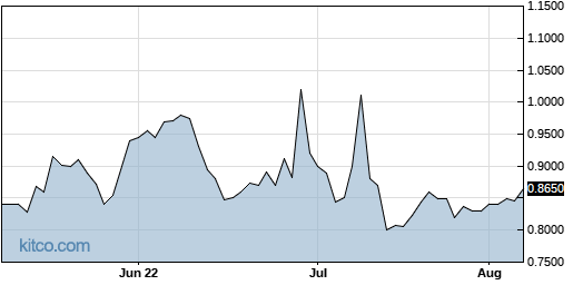 CANF 3-Month Chart