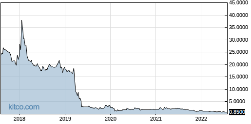 CANF 5-Year Chart