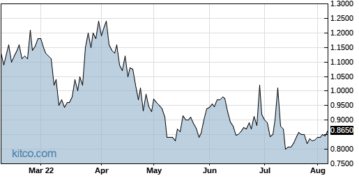 CANF 6-Month Chart