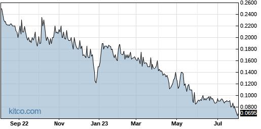 CANN 1-Year Chart
