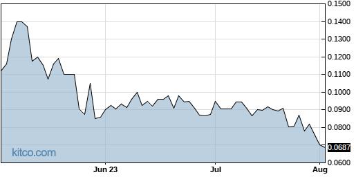 CANN 3-Month Chart