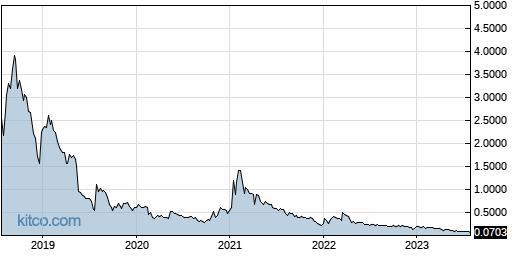 CANN 5-Year Chart