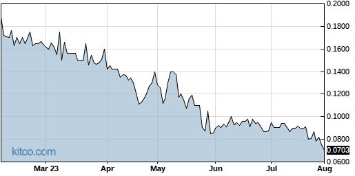 CANN 6-Month Chart