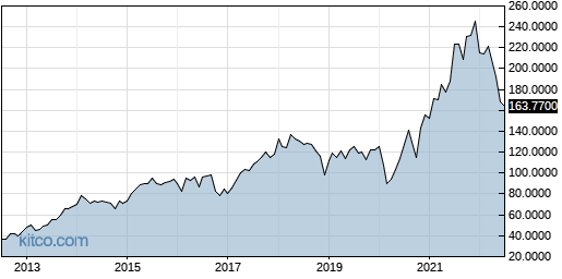 CAPMF 10-Year Chart