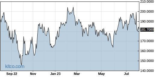 CAPMF 1-Year Chart