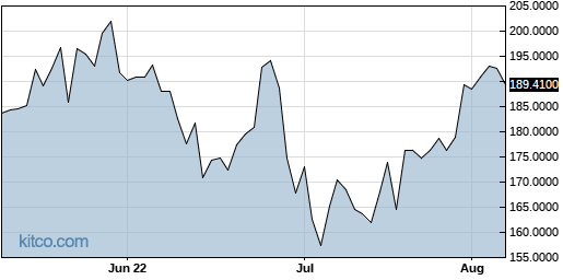 CAPMF 3-Month Chart