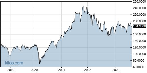 CAPMF 5-Year Chart