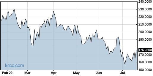 CAPMF 6-Month Chart
