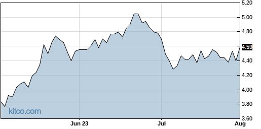 CAPR 3-Month Chart