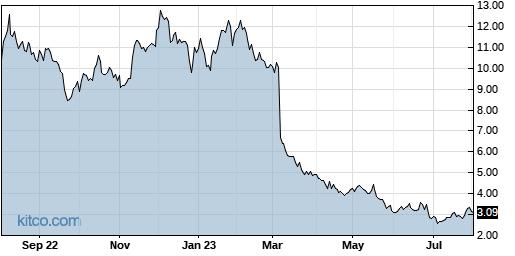CARA 1-Year Chart