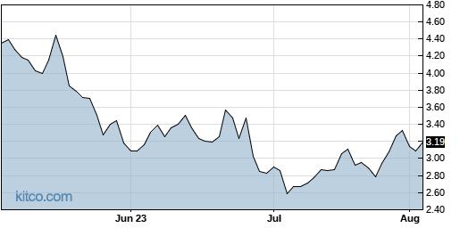 CARA 3-Month Chart