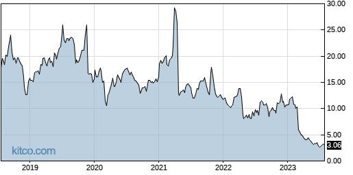 CARA 5-Year Chart