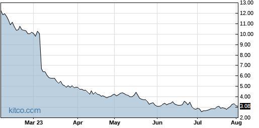 CARA 6-Month Chart