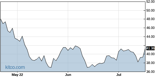CASH 3-Month Chart
