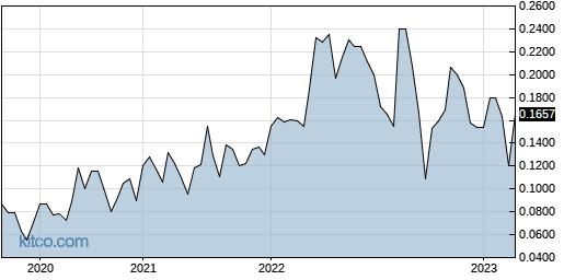 CAWLF 5-Year Chart