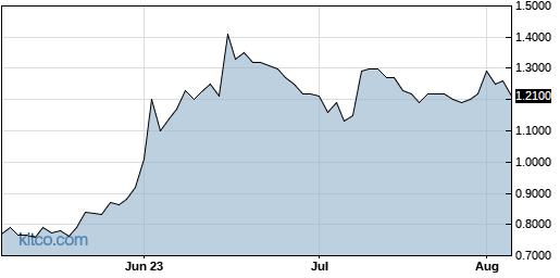 CBAT 3-Month Chart