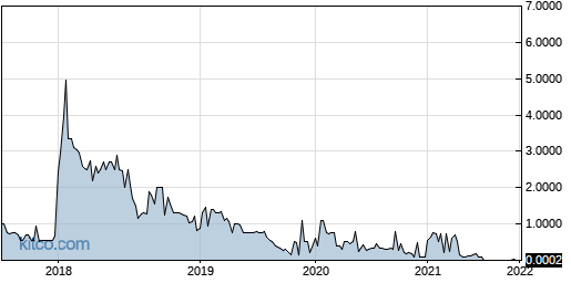 CBCA 5-Year Chart