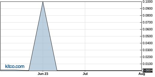 CBDG 3-Month Chart