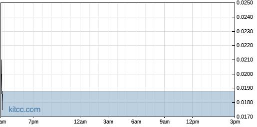 CBDS 1-Day Chart