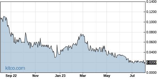 CBDS 1-Year Chart
