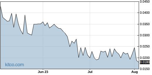 CBDS 3-Month Chart