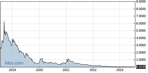 CBDS 5-Year Chart