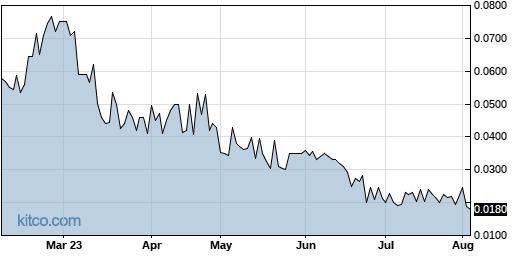 CBDS 6-Month Chart